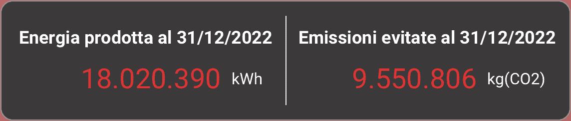 Produzione fotovoltaica a 06-21